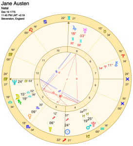 Jane Austen's Birth Chart