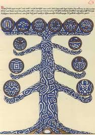 Figure 11: Jung – Red Book Tree