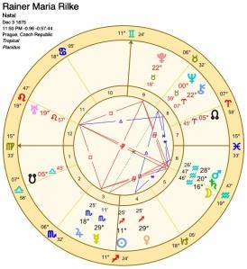 Rilke's Birth Chart