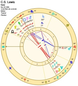 C.S. Lewis's Birth Chart