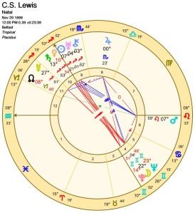 C.S. Lewis's Birth Chart
