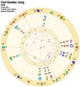 Figure 1: C.G. Jung's Birth Chart