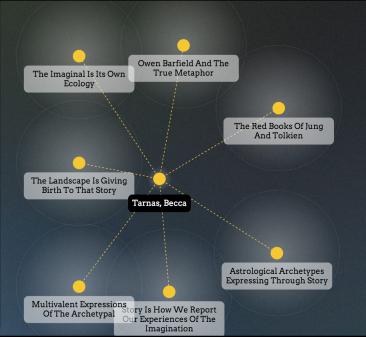 Becca Tarnas Index